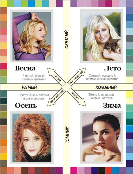 Таблица определения цветотипа внешности